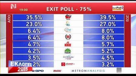 Το exit poll της ΝΕΡΙΤ – ΤΩΡΑ