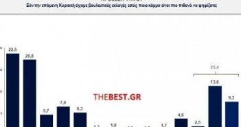 Δημοσκόπηση: Παραμένει μπροστά ο ΣΥΡΙΖΑ με βραχεία κεφαλή στη Δυτική Ελλάδα (ΚΑΡΤΕΣ)