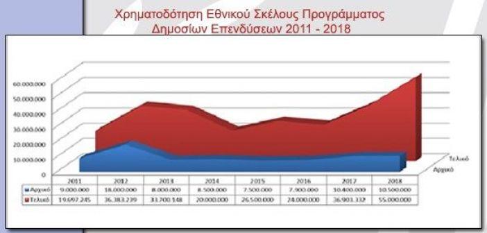 Η Περιφέρεια Δυτικής Ελλάδος δεν χρωστάει ούτε ευρώ!- Η εκτίναξη των εσόδων : Από τα 38 εκατ. χρέος του 2011, στα 55 εκατ. ευρώ ταμείο για τα έργα της σήμερα