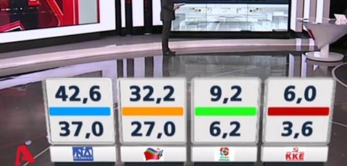 Δημοσκόπηση Metron Analysis: Διψήφια η διαφορά της ΝΔ από τον ΣΥΡΙΖΑ