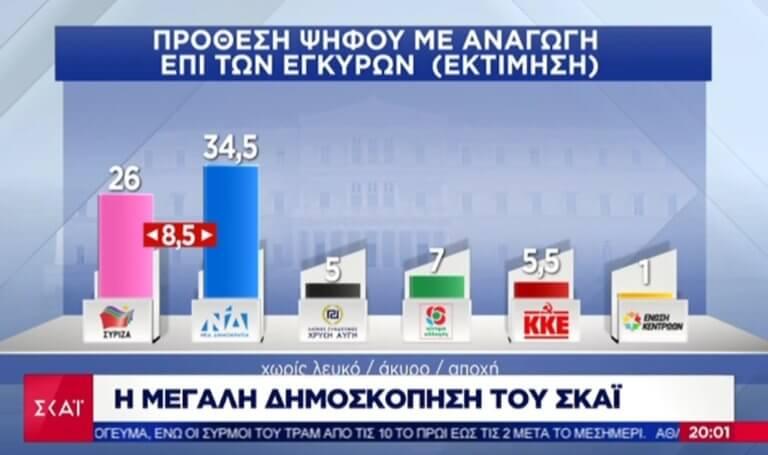 Δημοσκόπηση – Pulse: 8,5 μονάδες μπροστά η ΝΔ από τον ΣΥΡΙΖΑ (ΔΕΙΤΕ ΠΙΝΑΚΕΣ)