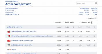 Τα τελικά αποτελέσματα των εθνικών εκλογών στην Αιτωλοακαρνανία