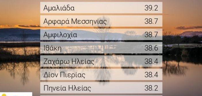 Καμίνι η Αιτωλοακαρνανία: Άγγιξε τους 39 βαθμούς σήμερα η θερμοκρασία στην Αμφιλοχία!