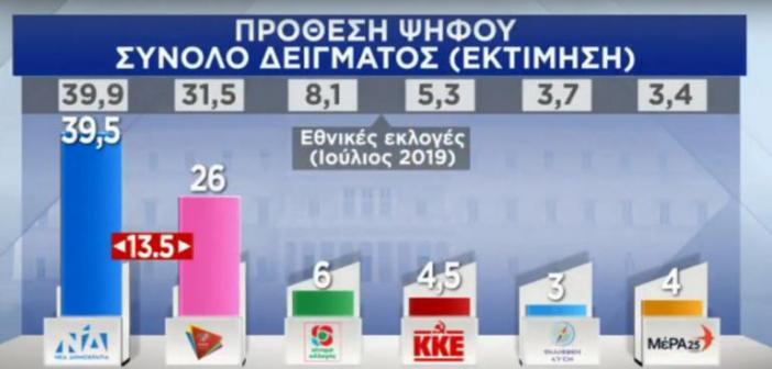 Δημοσκόπηση: 13,5% μπροστά η ΝΔ από τον ΣΥΡΙΖΑ – Σχεδόν 7 στους 10 ικανοποιημένοι από την κυβέρνηση!