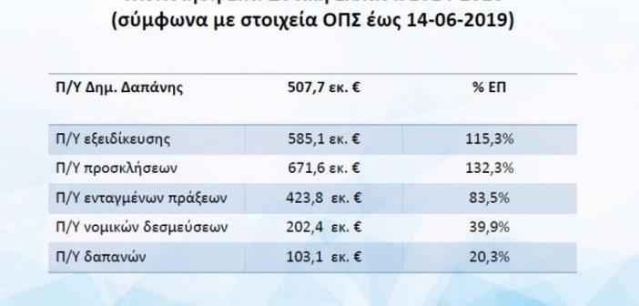ΕΣΠΑ Δυτικής Ελλάδας: Θα απορροφηθεί το 80%της χρηματοδότησης έως το 2022;