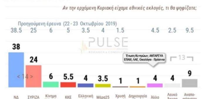 Δημοσκόπηση Pulse: Με 14 μονάδες προηγείται η Νέα Δημοκρατία του ΣΥΡΙΖΑ