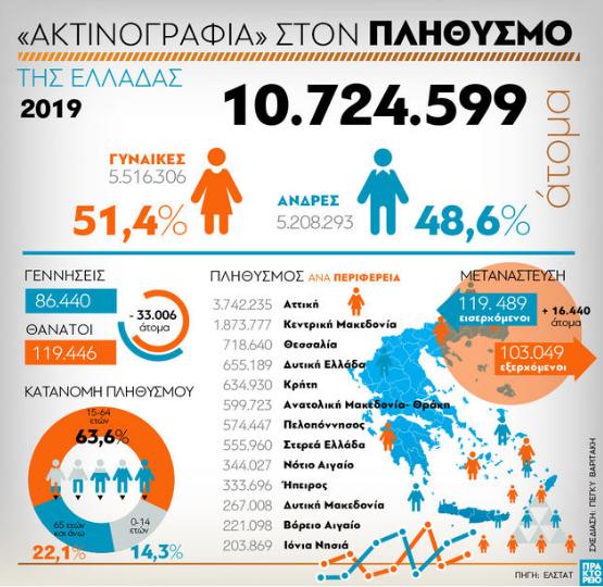 «Ακτινογραφία» στον πληθυσμό της Δυτικής Ελλάδας και της υπόλοιπης χώρας