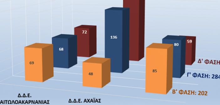 H πορεία της μαθητείας την τελευταία τριετία στην Αιτωλοακαρνανία και την Δυτική Ελλάδα (ΠΙΝΑΚΕΣ)