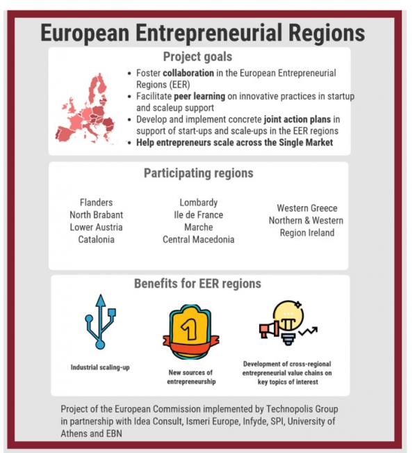 Συναντήσεις ανταλλαγής τεχνογνωσίας με ευρωπαϊκές περιφέρειες για νεοφυείς επιχειρήσεις και επιχειρηματικούς φορείς της Δυτικής Ελλάδας