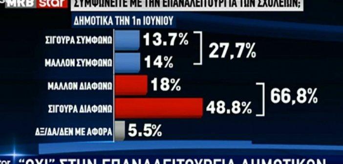 Δημοσκόπηση… κόντρα στον Τσιόδρα για τα σχολεία! Κυριαρχία Μητσοτάκη και… ξόρκισμα των εκλογών