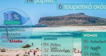 Γαλάζιες Σημαίες: Δεύτερη στον κόσμο η Ελλάδα
