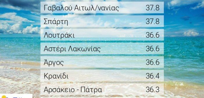 Υψηλότερη θερμοκρασία στην Ελλάδα χθες στη Γαβαλού