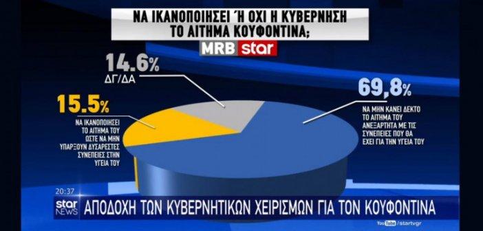 Έξαλλη η «Αυγή» με την MRB και το «όχι» στον Κουφοντίνα: Αυτά τα ερωτήματα δεν μπαίνουν σε δημοσκοπήσεις