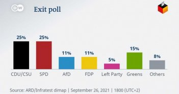 Εκλογές στη Γερμανία: Τα exit polls – Ισοπαλία CDU/CSU και SPD
