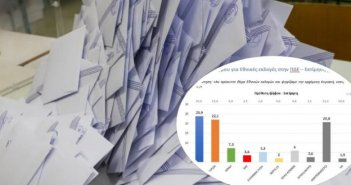 Τι θα ψήφιζαν οι Αιτωλοακαρνάνες εάν είχαμε εκλογές την Κυριακή – Δημοσκόπηση της DATA C